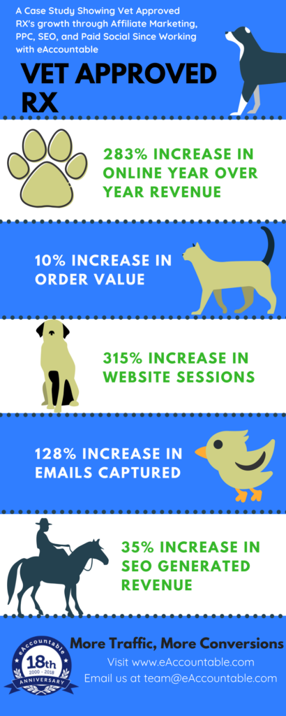 Vet Approved RX Digital Marketing Case Study