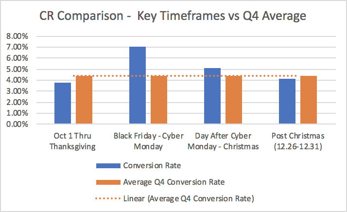 Black Friday and Cyber Monday Affiliate Marketing Conversion Rate Increases in Comparison to Q4