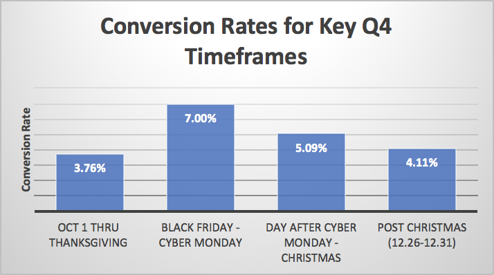 Black Friday and Cyber Monday Affiliate Marketing Conversion Rate Increases