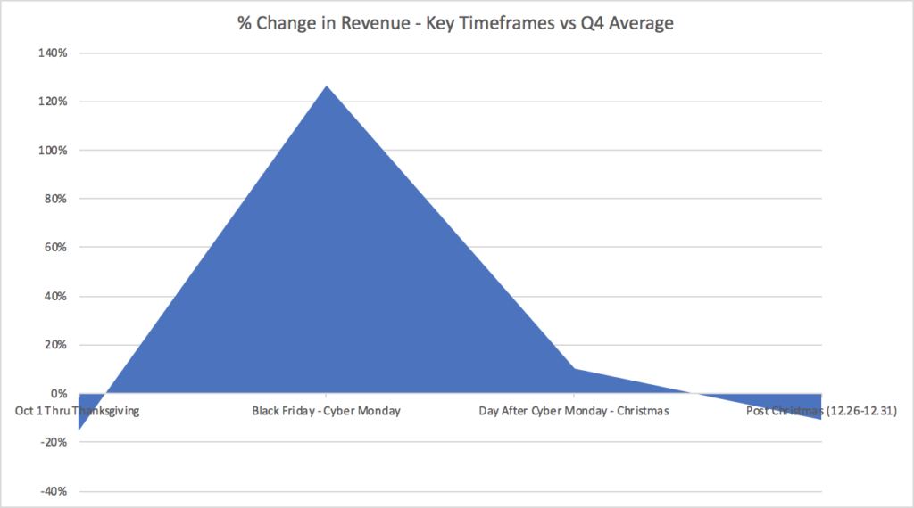 Black Friday and Cyber Monday Revenue Changes for Affiliate Marketing