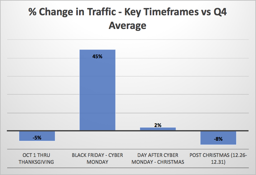 Black Friday and Cyber Monday Traffic Increases with Affiliate Marketing