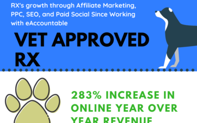 280+% Sales Growth with Multi-Channel Approach: Vet Approved RX Case Study