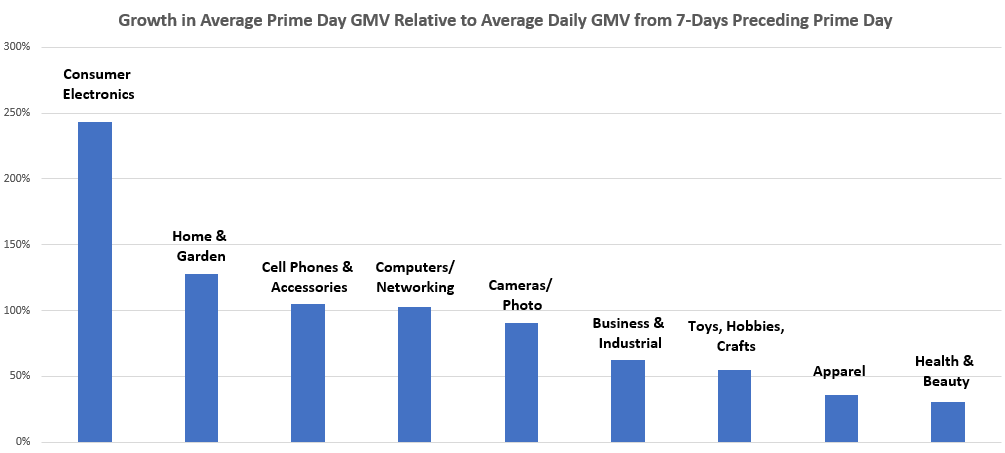 Amazon Prime Day Sales Growth by Vertical